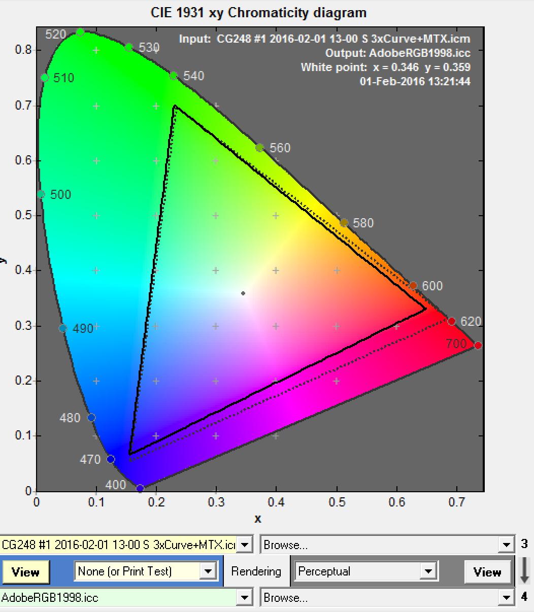 gamut cg248 rispetto al Adobergb (2d)