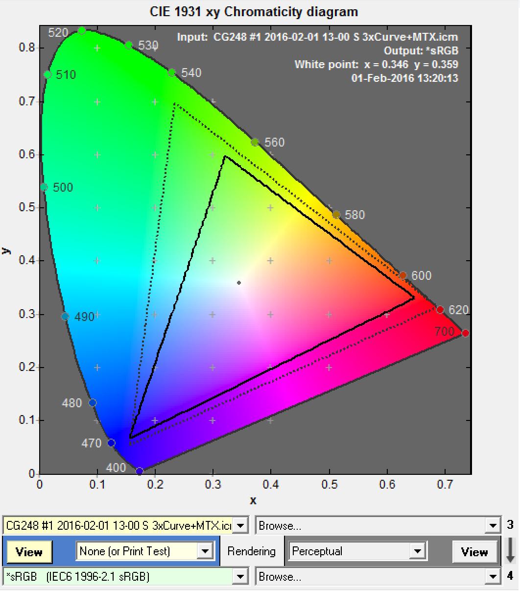 gamut cg248 rispetto al srgb (2d)